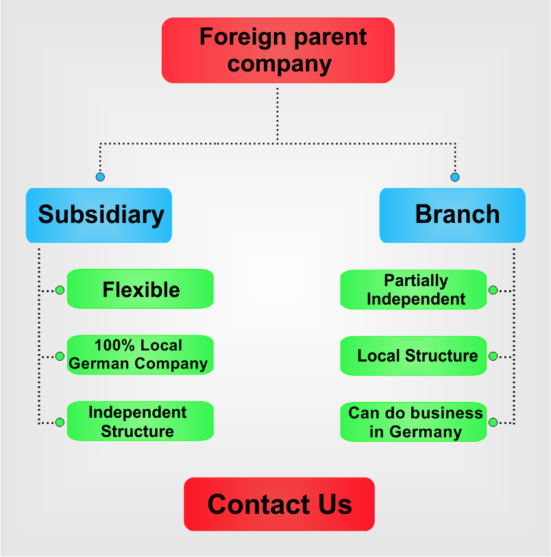 Subsidiary-vs-branch-in-Germany.png